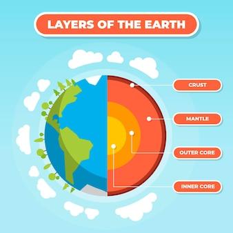 Плоский дизайн слоев иллюстрации земли