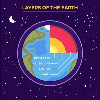 지구 정보의 평면 디자인 레이어