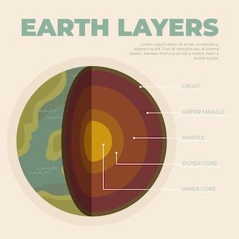 Плоский дизайн слоев шаблона земли