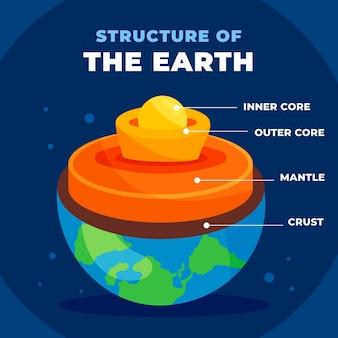 지구의 평면 디자인 레이어