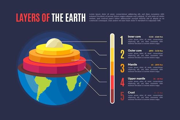 행성 지구 정보의 평면 디자인 레이어