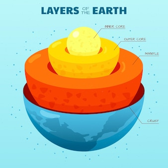 평면 디자인 행성 지구 레이어 그림
