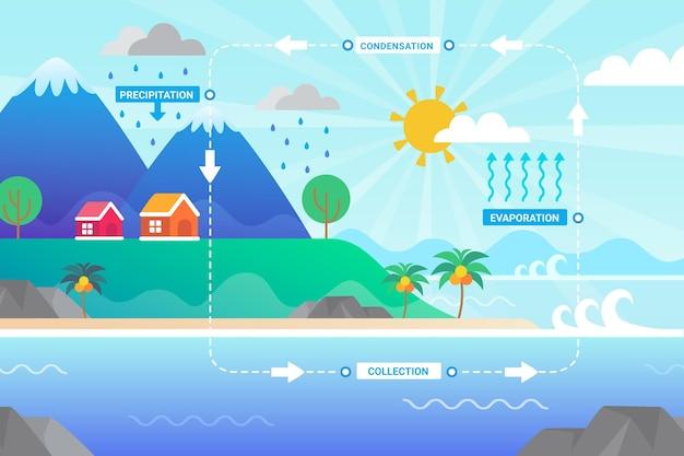 Ciclo dell'acqua dal design piatto illustrato