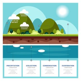 Ciclo dell'acqua di design piatto in natura