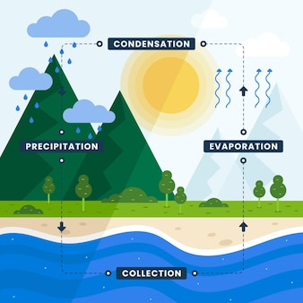 Flat design water cycle