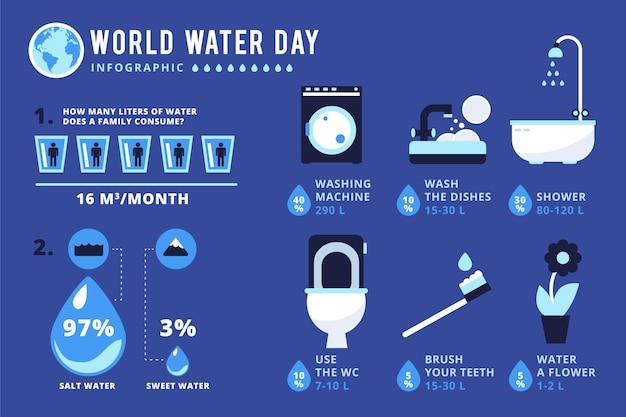 Design piatto giornata mondiale dell'acqua infgrafica