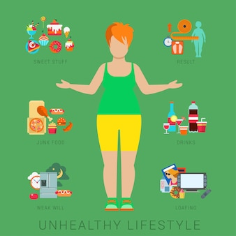Flat fat unhealthy lifestyle   infographics concept. thick woman female human figure front view with icons of life style elements.