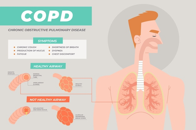 Flat-hand drawn copd infographic and man