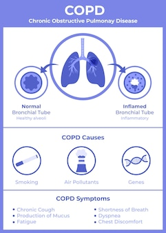 Flat-hand drawn copd infographic