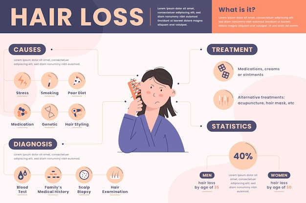 Flat-hand drawn hair loss infographic template