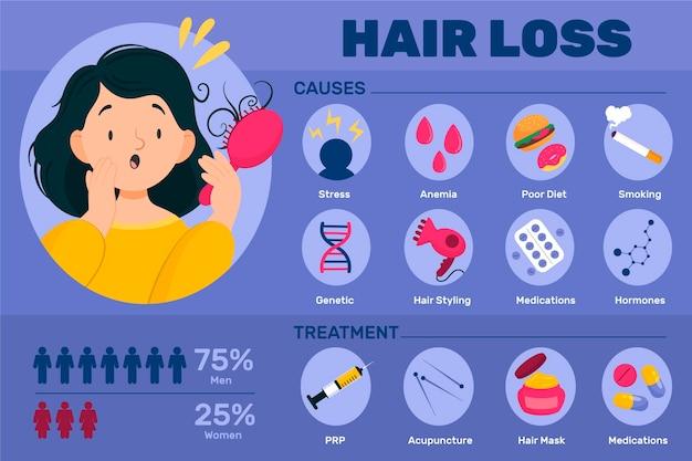 Infografica di perdita di capelli disegnata a mano piatta