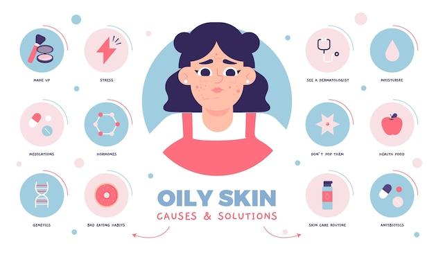 フラット手描きの脂性肌の問題のインフォグラフィック