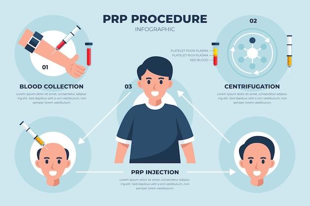 Плоская рисованная инфографика процедуры prp