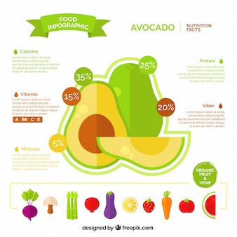 Flat infographic about avocado