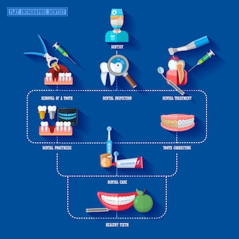 Плоские инфографики элементы стоматолог