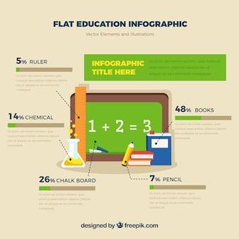 교육에 대한 플랫 인포 그래픽