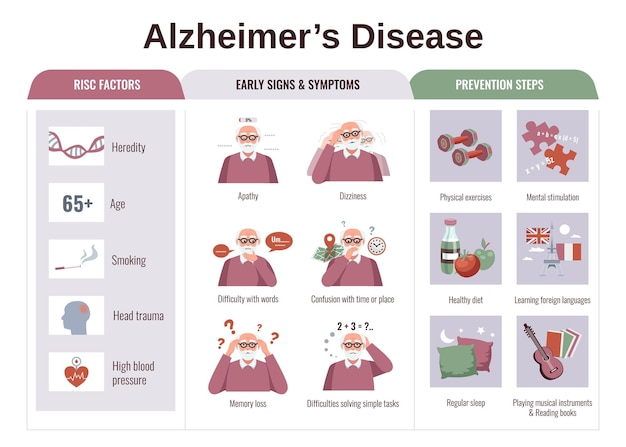 Flat infographics with risk factors symptoms and prevention steps of alzheimer disease illustration