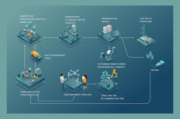 バイオガスを作るプロセスのためのフラットアイソメトリックイラストコンセプトインフォグラフィック
