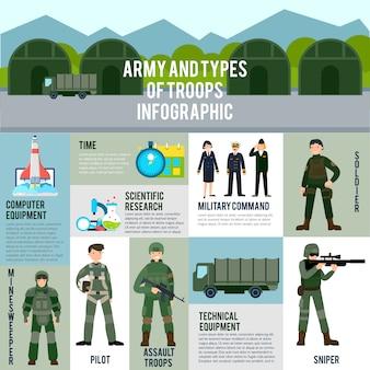 フラット軍事インフォグラフィックコンセプト
