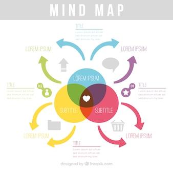 Mappa della mente piatta con disegno colorato