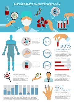 Flat nanotechnology infographic