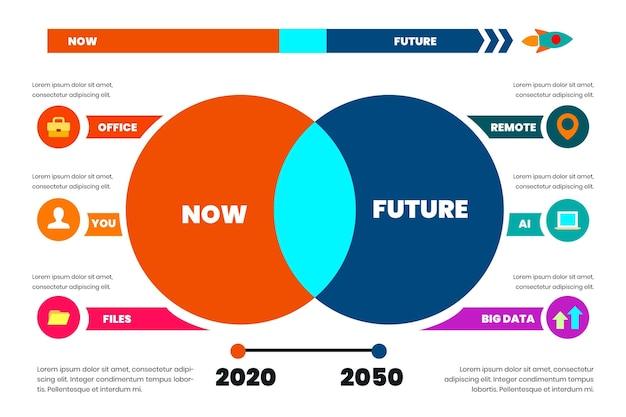 フラット対将来のインフォグラフィック