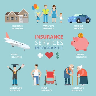 Flat style insurance services thematic infographics concept