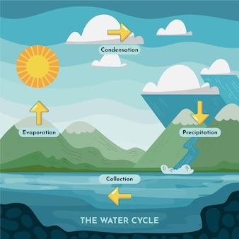 Illustrazione del ciclo dell'acqua in stile piatto