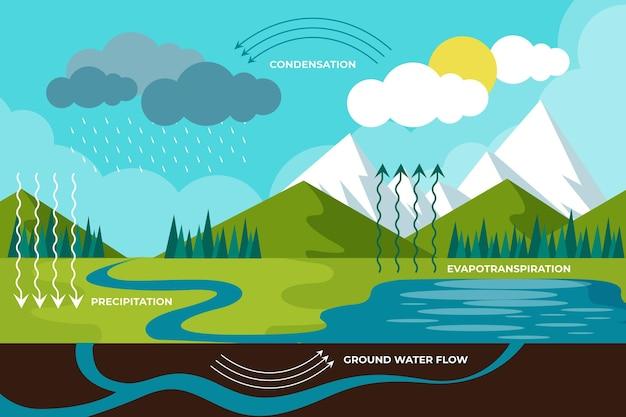 Sistema di ciclo dell'acqua in stile piatto