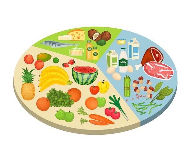 Круговая диаграмма еды в стиле flat