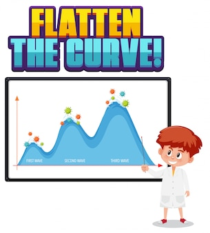Flatten the curve with second wave graph
