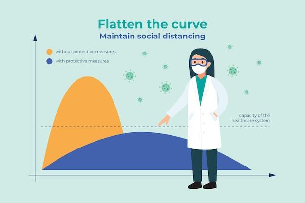 曲線の概念を平坦化する