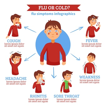 Flu cold symptoms flat circle infochart