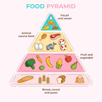 Food essentials pyramids for proper nutrition