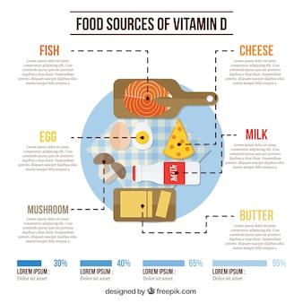 Пищевые продукты инфографика с витамином d