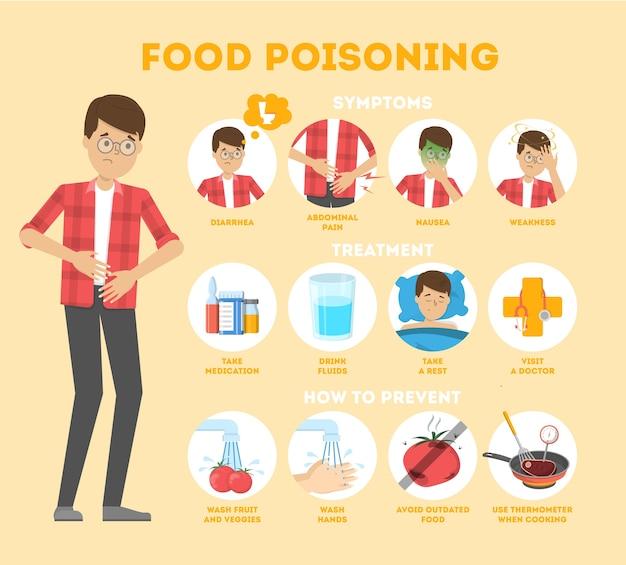 食中毒症状のインフォグラフィック。吐き気と痛み