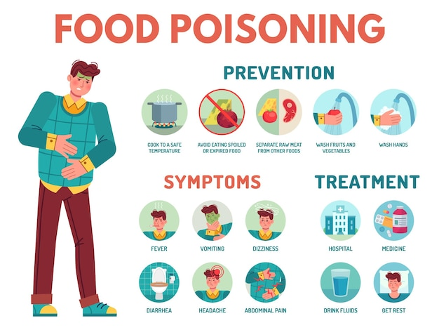 Food poisoning symptoms. stomach ache, preventing disease, symptoms and treatment indigestion infographic medical icons vector illustration. fever and vomiting, headache and abdominal pain