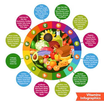 Food products vitamin infographics