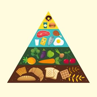 Food pyramid concept