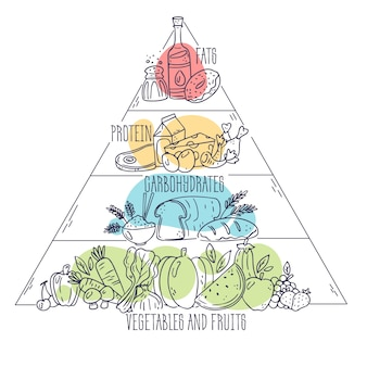 Food pyramid design nutrition concept