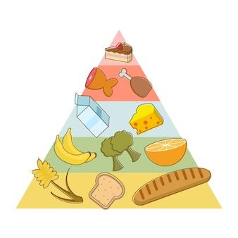 食品ピラミッドデザイン