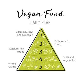 Пищевая пирамида здорового вегетарианца, питающегося инфографикой