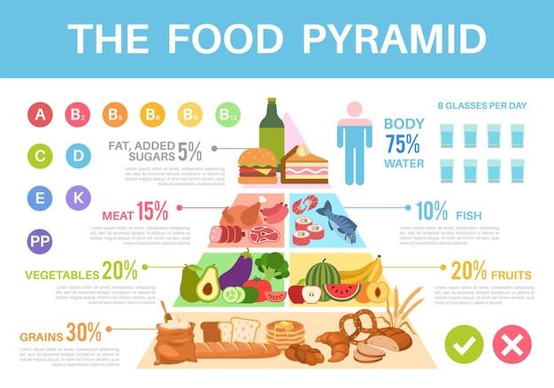 음식 피라미드. 영양가가 건강한 식생활 삼각형 인포그래픽, 다양한 그룹의 유기농 제품 단백질, 지방, 탄수화물 및 비타민 벡터 화려한 포스터