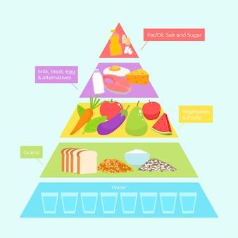 食品ピラミッドスタイルの栄養概念