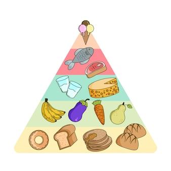 食品ピラミッドスタイル