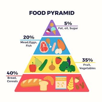 Concetto di modello di piramide alimentare