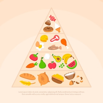 Food pyramid types of healthy nutrition