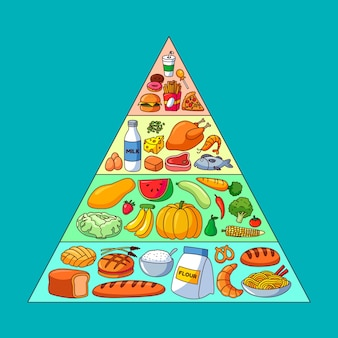 Food pyramid with different foods for different levels
