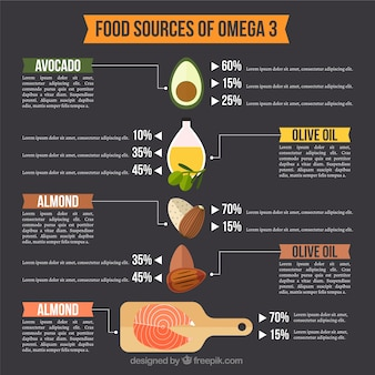 Foodstuffs with omega 3 infographic