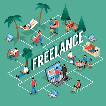 Freelancer flexible remote work locations isometric flowchart with shared office writing home outdoor with laptop vector illustration